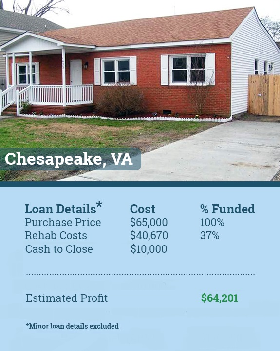virginia hard money loan